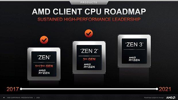 AMD Consumer-Prozessoren Roadmap 2017-2021 (vom Juli 2020)