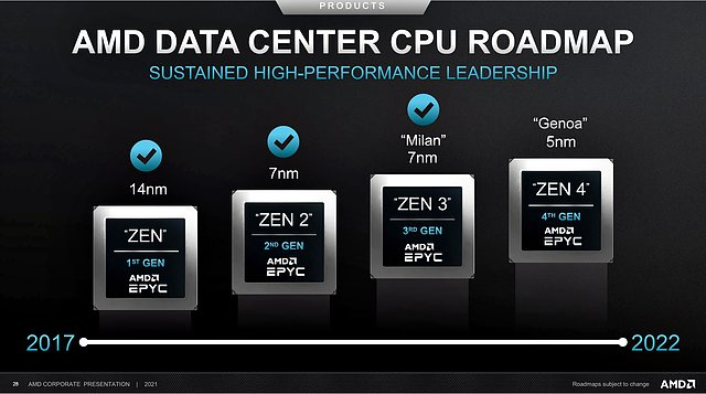 AMD Data Center CPU Roadmap 2017-2022 (Stand Febr. 2021)