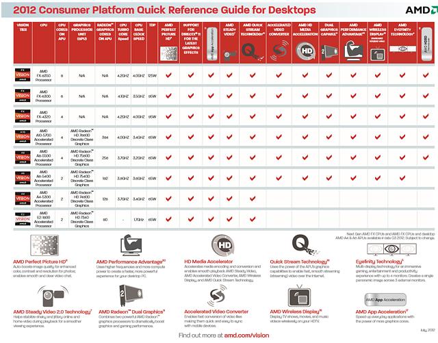 AMD Desktop-Prozessoren 2012