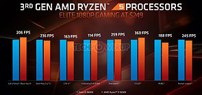AMD E3 2019 TechDay – Gaming-Performance Core i5-9600K vs. Ryzen 5 3600X
