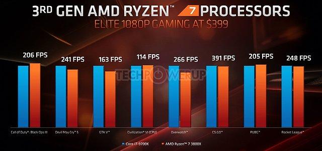 AMD E3 2019 TechDay: Gaming-Performance Core i7-9700K vs. Ryzen 7 3800X