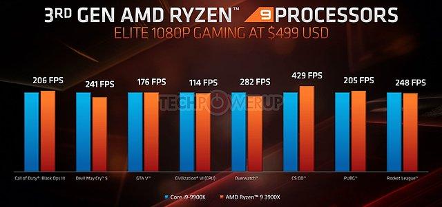 AMD E3 2019 TechDay: Gaming-Performance Core i9-9900K vs. Ryzen 9 3900X