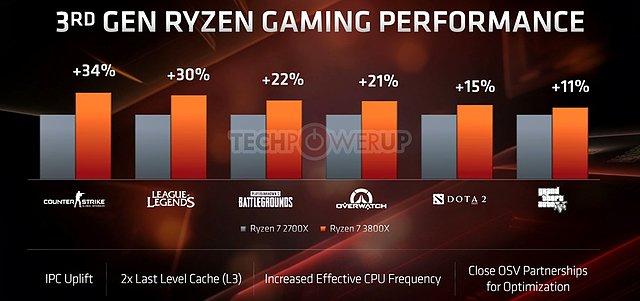 AMD E3 2019 TechDay: Gaming-Performance Ryzen 7 2700X vs. Ryzen 7 3800X