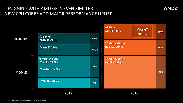 AMD FAD '15 - New CPU Cores add major Performance Uplift