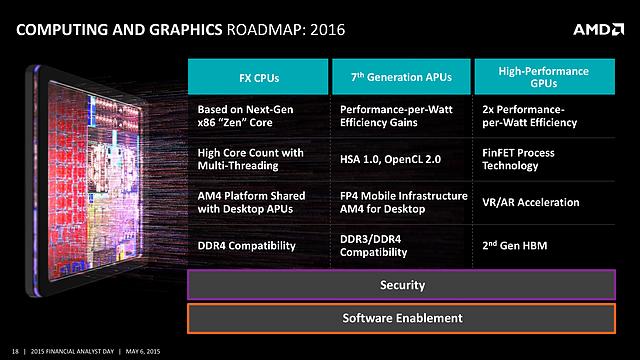 AMD FAD '15 - Computing and Graphics Roadmap 2016