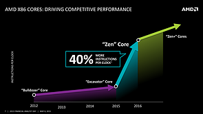 AMD FAD '15 – AMD x86 Cores – Driving Competitive Performance