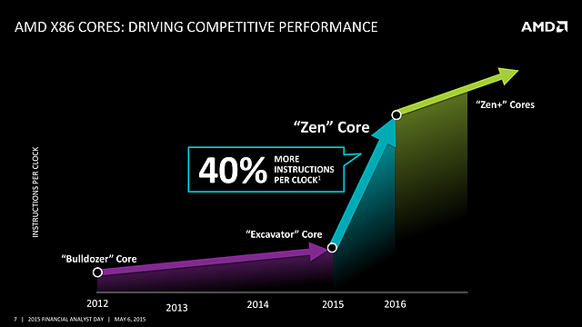 AMD FAD '15 - AMD x86 Cores - Driving Competitive Performance