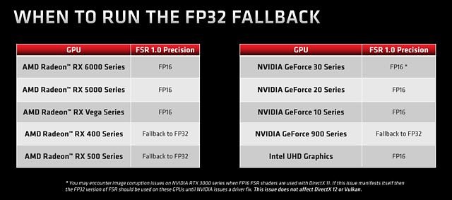 AMD FSR 1.0: FP32- & FP16-Nutzung