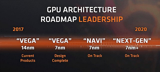 AMD Grafikchip-Generationen Roadmap 2017-2020 (Mai 2018)