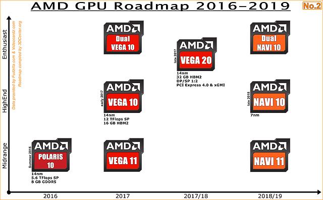AMD Grafikchips-Roadmap 2016-2019 No.2 (eigenerstellt)