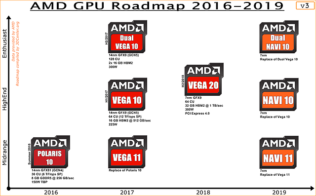 AMD Grafikchip-Roadmap 2016-2019 v3 (eigenerstellt)