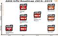 AMD Grafikchip-Roadmap 2016-2019 v3 (eigenerstellt)