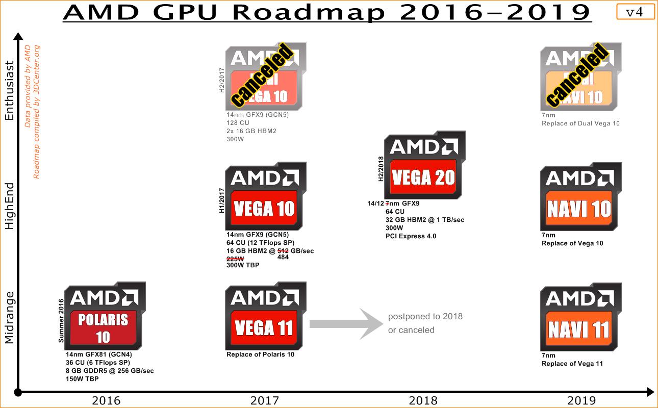 AMD GPU Roadmap 2016-2019 v4 : Amd