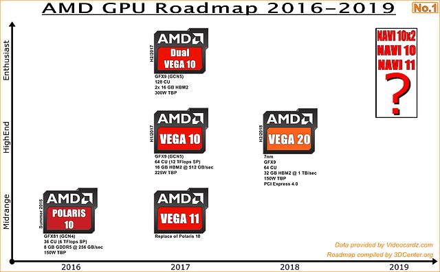 AMD Grafikchips-Roadmap 2016-2019 (eigenerstellt)