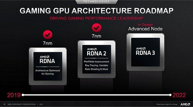 AMD Gaming GPU Architecture Roadmap 2019-2022 (Stand Febr. 2021)