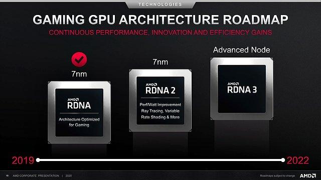 AMD Gaming-GPU-Architektur Roadmap 2019-2022 (vom Juli 2020)