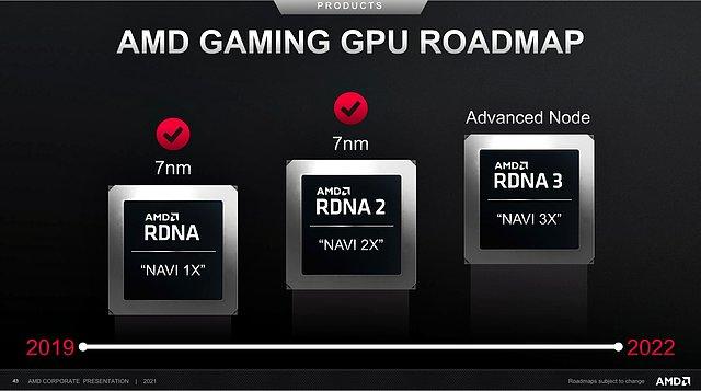 AMD Gaming GPU Roadmap 2019-2022 (Stand Febr. 2021)