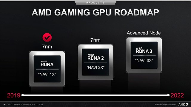 AMD Gaming-Grafikchip Roadmap 2019-2022 (vom Juli 2020)