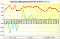 AMD Geschäftsergebnisse 2007 bis Q1/2015