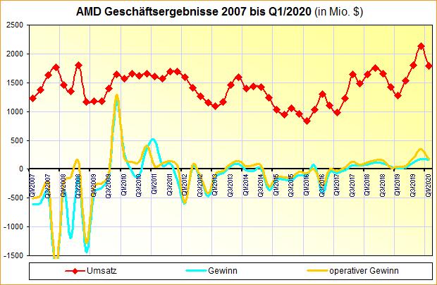 AMD Geschäftsergebnisse 2007 bis Q1/2020
