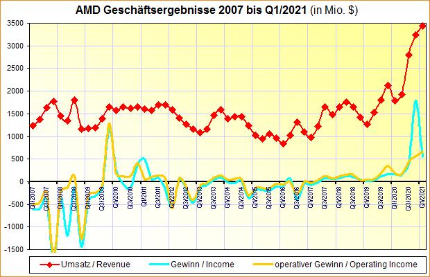 AMD Geschäftsergebnisse 2007 bis Q1/2021