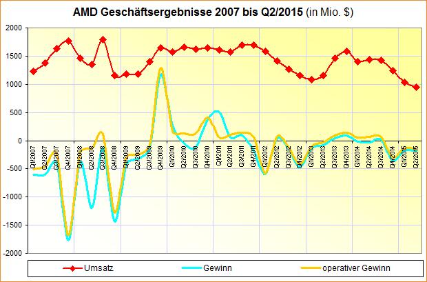 AMD Geschäftsergebnisse 2007 bis Q2/2015