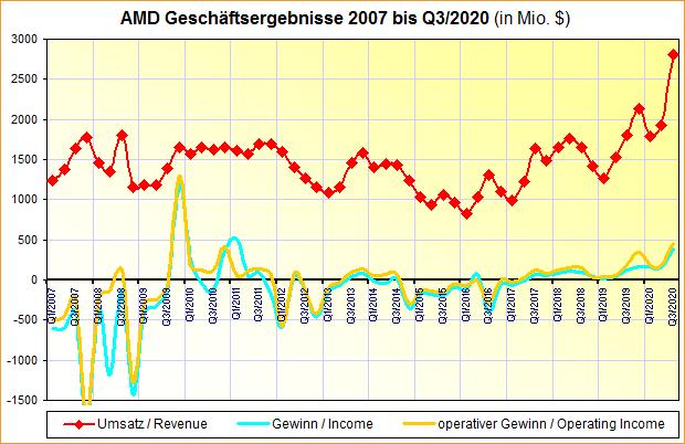 AMD Geschäftsergebnisse 2007 bis Q3/2020