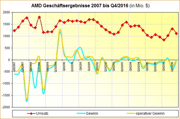 AMD Geschäftsergebnisse 2007 bis Q4/2016