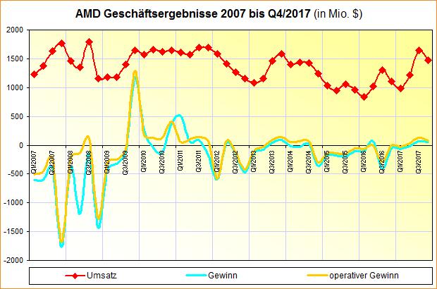 AMD Geschäftsergebnisse 2007 bis Q4/2017