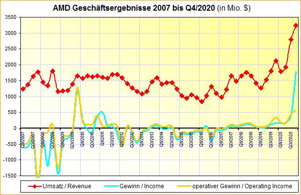 AMD Geschäftsergebnisse 2007 bis Q4/2020