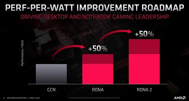 AMD Grafik-Architektur Energieeffizienz-Verbesserungen