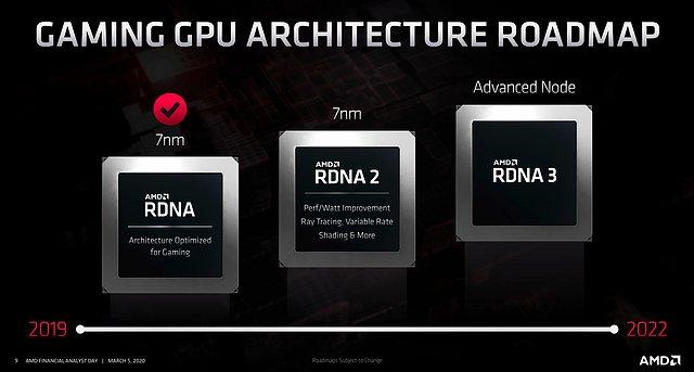 AMD Grafik-Architektur Roadmap 2019-2022 v2