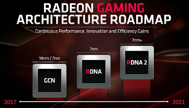 AMD Grafikarchitektur-Roadmap 2019-2021