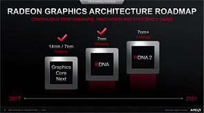 AMD Grafikchip-Architektur Roadmap 2017-2021