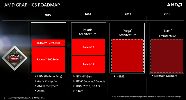 AMD Grafikchip-Roadmap 2015-2018