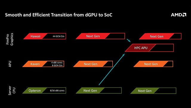 AMD Grafikchips & APUs Roadmap 2013-2020, Teil 2