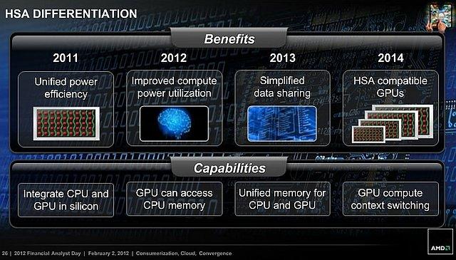 AMD HSA-Entwicklung
