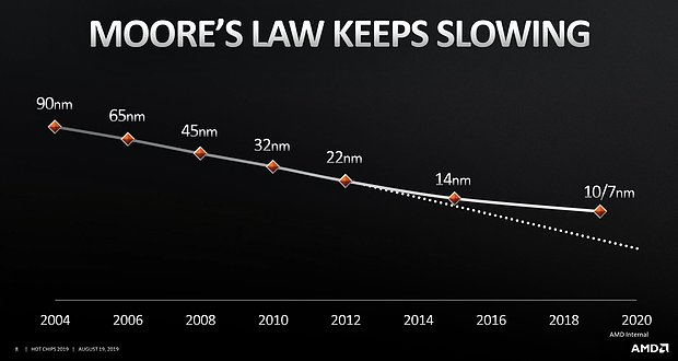 """AMD """"Hot Chips 31"""": Moores Law keeps slowing"""