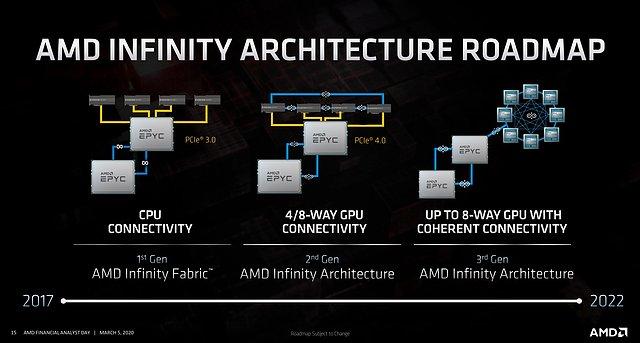 AMD Infinity-Architektur Roadmap 2017-2022
