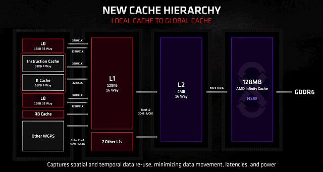 AMD Infinity Cache
