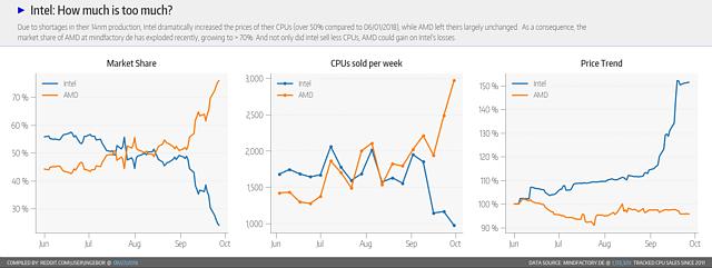 Intel CPU-Marktanteile (Retail) Juni bis September 2018