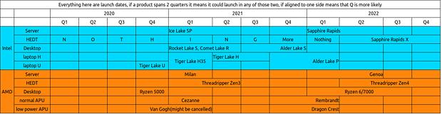 AMD & Intel inoffizielle Prozessoren-Roadmap 2020-2022 (by David Bepo)