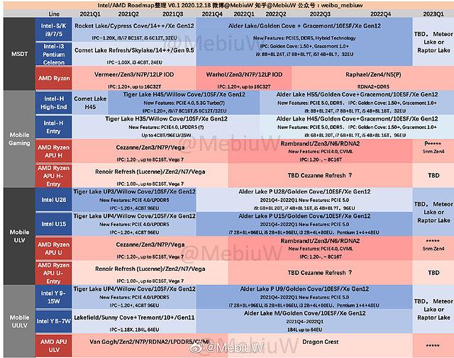AMD & Intel inoffizielle Prozessoren-Roadmap 2021-2023 (by MebiuW)