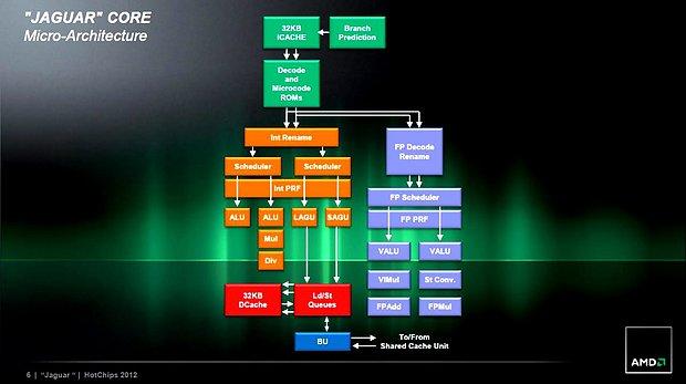 AMD Jaguar-Präsentation (Slide 06)