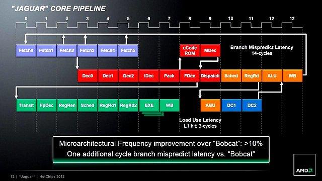 AMD Jaguar-Präsentation (Slide 12)