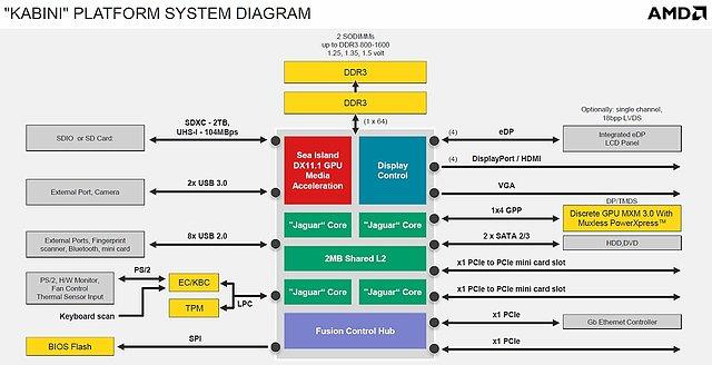 AMD Kabini Blockdiagramm