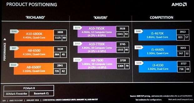 "AMD Kaveri ""Product Positioning"""