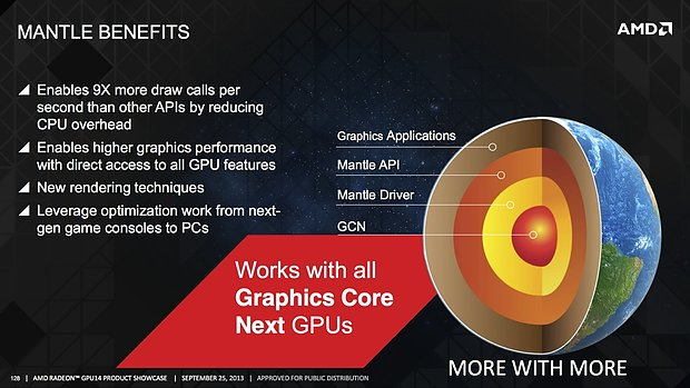 "AMD ""Mantle"" Grafik-API"