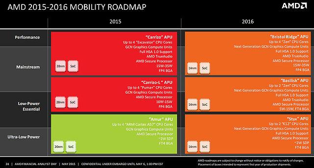 AMD Mobile-Prozessoren Roadmap 2015-2016