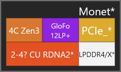 "AMD ""Monet"" APU"